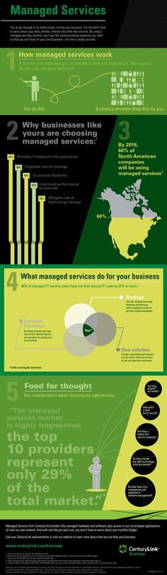 What are Managed Services #INFOGRAPHIC