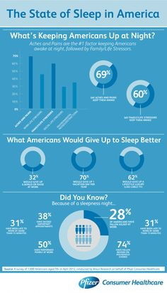 The State of Sleep in America. Infographic with sleep facts of what's keeping Americans up at night.