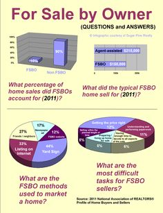 what is fsbo in real estate