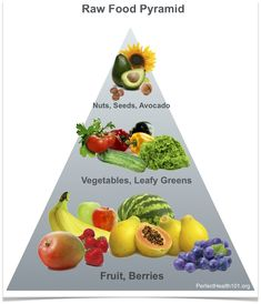 Raw food pyramid... Not sure if I could go all raw.... based on this, I think I would be hungry constantly.