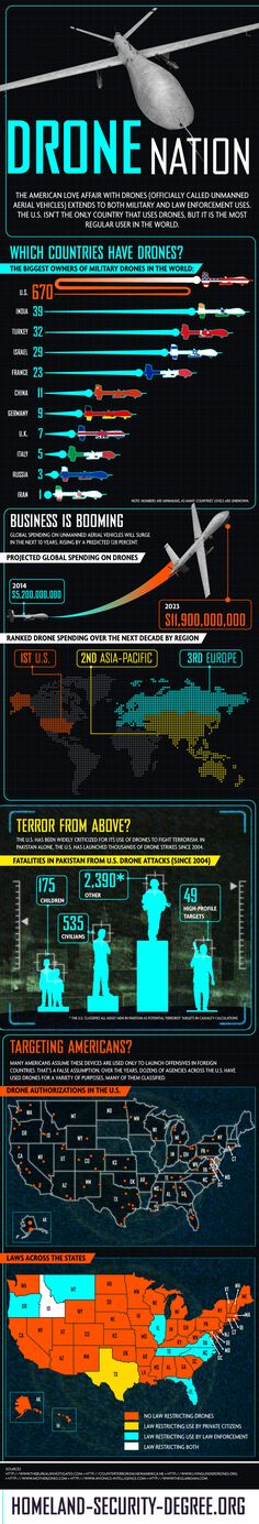 Drone Nation – Infographic - http://theconspiracytheorist.net/2013/12/03/commentary/drone-nation-infographic/