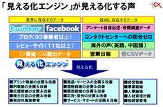 【分析 - SNS】 2012/11/13 11:00  ソーシャルメディア時代のWebマーケティングには、消費者の本音・つぶやきの「見える化」で挑め!