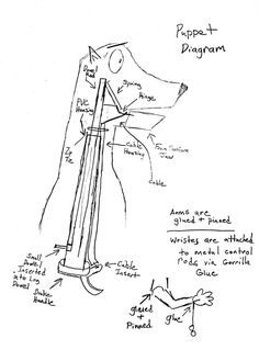 Image result for how to make a cable controlled puppet