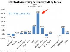Mobile Advertising Is Outstripping Growth In TV, Radio, And All Digital Ad Mediums, Many Times Over