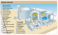 Esquema general de una central #nuclear