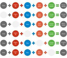 Ingrediënten voor succesvolle verandering (via Impact)