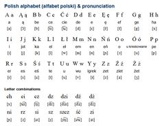 Polish language, alphabet and pronunciation Alphabet Symbols, Alphabet Songs, Polish Alphabet, Polish To English, Learn Polish, Polish Words, Polish Language, French Nails, French Manicures