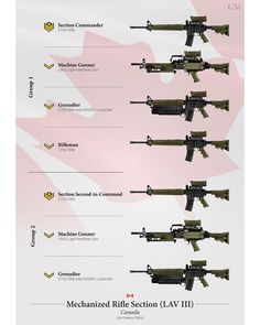 """""""Weapons of the Canadian Mechanized Rifle Section"""" Poster by nothinguntried Military Tactics, Military Weapons, Military Gifts, Military Art, Lav Iii, Military Drawings, Canadian Army, Army Infantry, Military Training"""