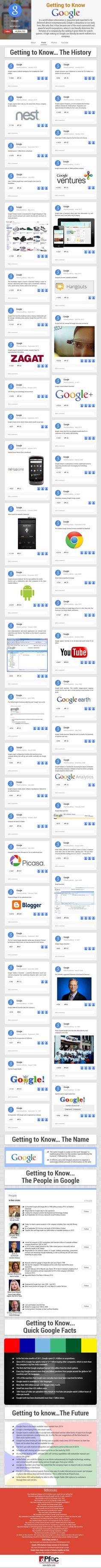 Cronología de Google  Esta infografía explora la historia de Google, que está llena de innovaciones y adquisiciones y como se ha convertido en una de las más poderosas e influyentes corporaciones del mundo. También expone algunos datos interesantes y una visión de la posible evolución futura de la empresa.