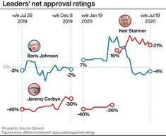 Boris Johnson's first year as PM: How the polls have changed (AOL Jul 22 2020) After winning 45% of votes in Great Britain on election day, Boris Johnson then led his party to even dizzier heights in the polls, until the Tories found themselves averaging as much as 52% in the early weeks of the coronavirus crisis. Then it all changed. From mid-May the polls have tracked downwards for the Tories' lead over Labour to drop to as little as four points.