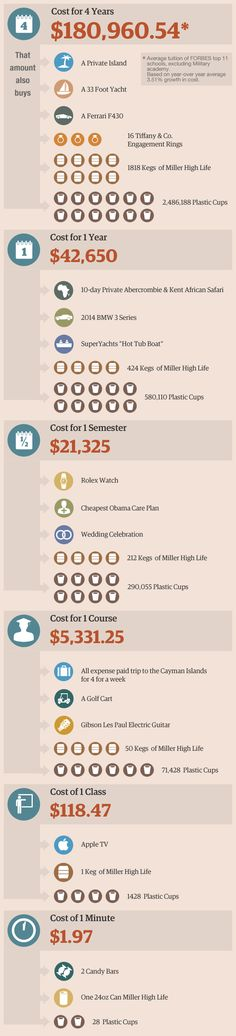 How Does The Cost Of College Compare With Kegs Of Beer (Very scary infographic. I'd much rather own an island!)