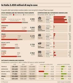 🏠🏡🏢 La #casa? In Italia è un affare di famiglia (#Bergamo non fa eccezione)  http://olivati.blogspot.com/2016/09/casa-famiglia-bergamo-vendita.html?utm_campaign=crowdfire&utm_content=crowdfire&utm_medium=social&utm_source=pinterest