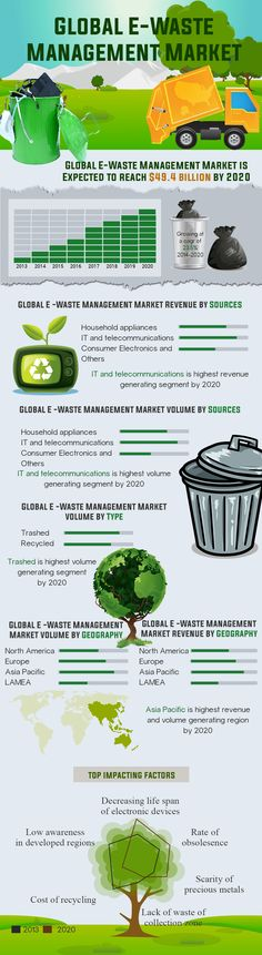 Global E-Waste Management Market (Types, Sources and Geography) - Size, Share, Global Trends, Company Profiles, Demand, Insights, Analysis, Research, Report, Opportunities, Segmentation and Forecast, 2013 - 2020