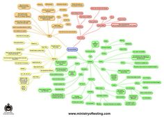 Accessibility MindMap by Software Testing Club