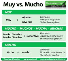 The difference between Muy and Mucho in Spanish