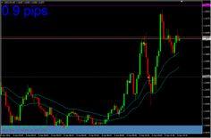 Exemple trading de tendance avec TDLT sur USD/CAD