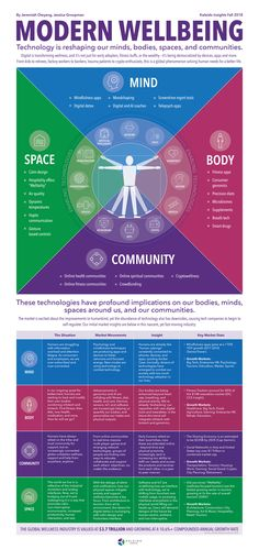 Modern Wellbeing: Infographic Mapping Impacts on Mind, Body, Environment, and Communities – Transformative Technology Lab Mental Health And Wellbeing, Health And Wellness, Corporate Wellness Programs, Workplace Wellness, Sharing Economy, Personal Goals, Daily Motivation, Self Development, Modern