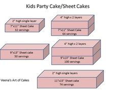 Pricing And Cake Serving Chart