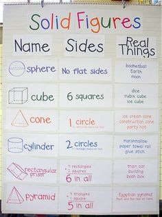 Great ideas and resources for teaching solid figures in a kindergarten or first grade classroom. Download a FREE anchor chart about solid figures.