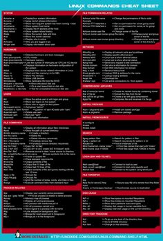 Learn Basic Linux Commands with This Downloadable Cheat Sheet Computer Coding, Computer Basics, Computer Technology, Computer Programming, Computer Science, Energy Technology, C Programming Learning, Teaching Technology, Medical Technology