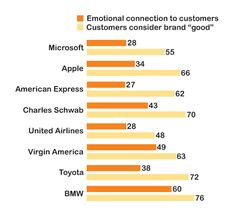 Emotionally connected vs satisfied customers: what is the difference?