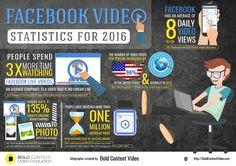 Les statistiques des vidéos Facebook en 2016