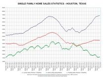 Looking Back To April 2014 Houston Home Sales - Tom Plant