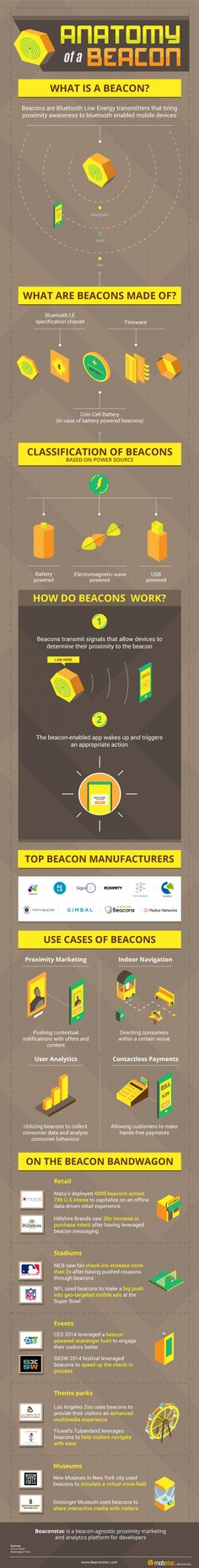 The buzz around iBeacon technology continues to rise. Big brands like Macy's, NFL, Lord & Taylor and more have embraced beacon technology. Beacon Technology, Retail Technology, Future Technology Trends, Future Trends, Anatomy, Infographics, Infographic, Info Graphics, Visual Schedules
