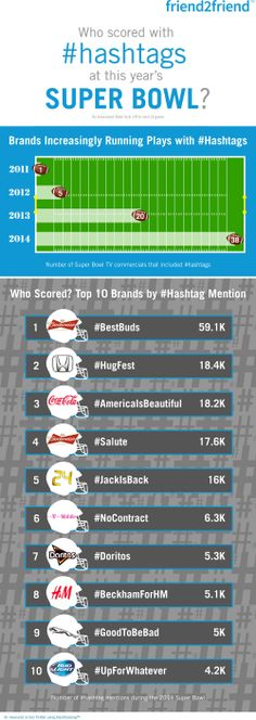 Infographic: Budweiser Wins the Hashtag Super Bowl http://www.adweek.com/news/technology/infographic-budweiser-wins-hashtag-super-bowl-155442