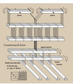 Countermarche tie up Weaving Loom Diy, Finger Weaving, Weaving Tools, Card Weaving, Rug Loom, Tablet Weaving, Weaving Projects, Weaving Machine, Willow Weaving