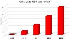 Ο κλάδος των tablets αναπτύσσεται σήμερα με ταχύτατους ρυθμούς. Σύμφωνα με έκθεση της IDC