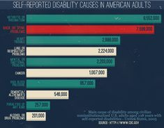 Avoiding Back Pain - Self Reported Disability Causes in American Adults