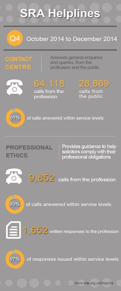 Legal infographic: Solicitors Regulation Authority - Contact Centre and Ethics Guidance helpline statistics for the fourth quarter of Annual Review, Statistics, Centre, Law, Infographic, Activities, Infographics, Information Design
