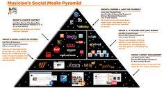 CyberPR's Musicians Social Media Pyramid. http://www.socialmediabelle.com #socialmedia #IMusician #Marketing