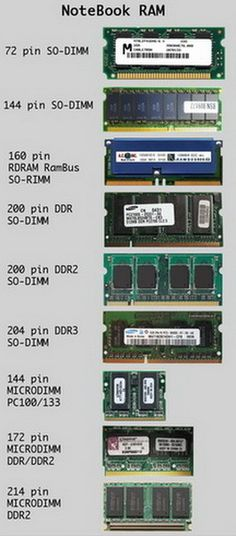 Notebook RAM Memory Identification Chart