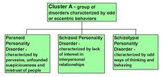Figure showing the cluster A personality disorders