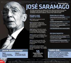 El 16 de noviembre celebramos 92 años del nacimiento del escritor portugués, que mostró en su obra una profunda preocupación social por el mundo moderno. Conoce más acerca de él. #Infographic.