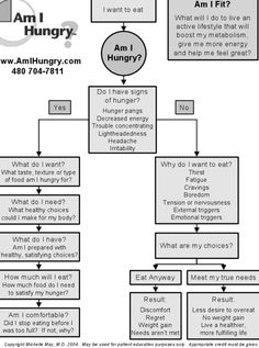 An important question to ask before eating - am I hungry?