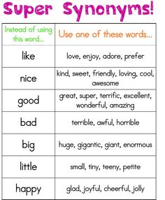 Instructional Chart: This chart can be placed in the classroom writing center to give students synonyms to replace simple words. It can be used both as a tool for their writing or as a dictionary to decipher word meanings during reading. Teaching Writing, Writing Activities, Teaching English, Essay Writing, Writing Notebook, Writing Lessons, Writing Resources, Teaching Ideas, The Words