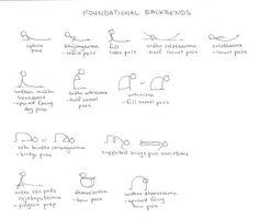 Tales from the Yoga Mat Yoga Poses Names, Kids Yoga Poses, Yoga For Kids, Yoga Stick Figures, Kripalu Yoga, Buddha, Relaxing Yoga, Yoga Moves, Yoga Teacher Training