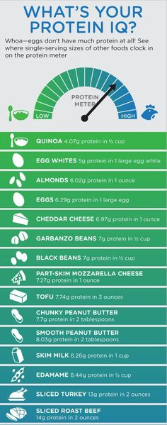Your Protein IQ