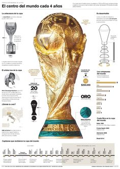 Football Awards, Fifa World Cup, Adventure Travel, Infographic, Image, Soccer Teams, Spanish Class, Wallpapers, Classic