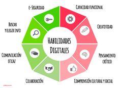Alfabetización Digital: 5 habilidades digitales para enseñar a tus hij@s http://bit.ly/2ixvB9y #ePaternidad #digcitenespañol #digitalliteracy #educación