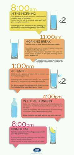 Drinking Water Chart.