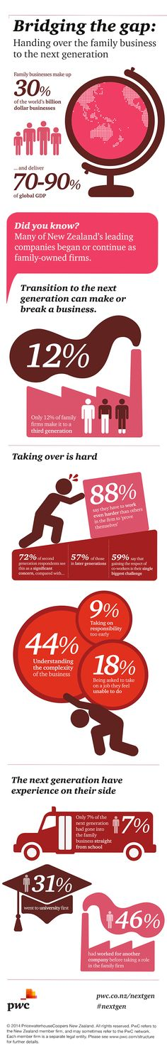 Bridging the gap - handing over the business to the next generation. Insights from PwC's Global Next Generation survey. Infographic 1 of 6 www.pwc.co.nz/nextgen