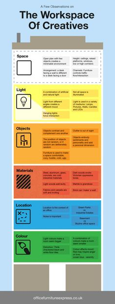 the different factors that effect a creative person's workspace