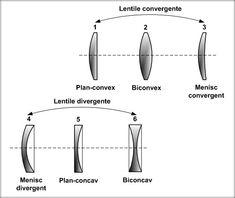 Lentila Lentila este un sistem optic, format dintr-un mediu transparent, limitat de doi dioptri sferici sau de un dioptru sferic şi unul plan care delimitează un mediu înconjurător transparent. Lentila subţire Lentila este considerată subţire, atunci când grosimea ei este mai mică faţă ... Divergent, Line Chart, Allegiant
