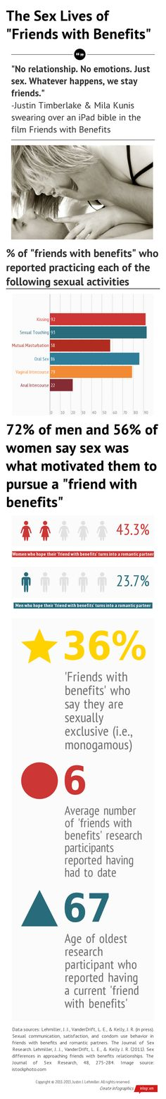 why men want friends with benefits
