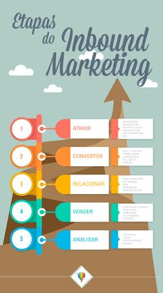 Inbound Marketing Steps Learn all the Inbound Marketing steps that are necessary to convert and increase sales. Inbound Marketing, Social Marketing, Marketing Logo, Marketing Online, Digital Marketing Strategy, Marketing Plan, Business Marketing, Marketing Quotes, Strategy Business