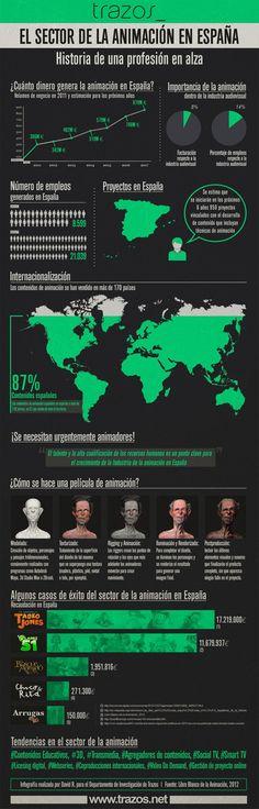 El estado de la animación en España #infografia #infographic